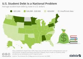 State Debt Chart Chart U S Student Debt Is A National Problem Statista