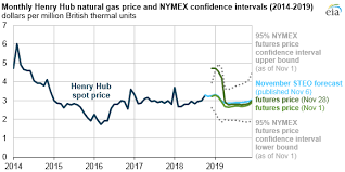 Gas Price Fluctuation Chart November U S Natural Gas Prices Increased Beyond Previous
