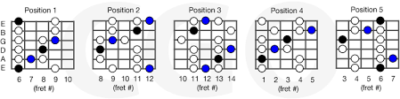 Blues Scales Country Guitar Online