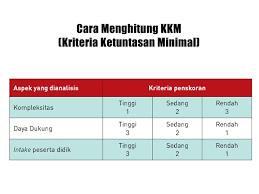 We did not find results for: Cara Menghitung Kkm Kriteria Ketuntasan Minimal Dengan Excel