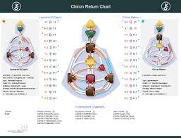 Where Is Chiron In My Chart Human Design New Chart Chiron Return Chart