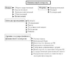 Государственный финансовый контроль в Российской Федерации  Для определения видов финансового контроля как правило исходят из таких наиболее существенных признаков классификации как субъект и объект контроля