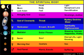 Spiritual Color Chart Colors In Scripture