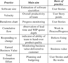Business Value Delivered Chart Main Aim And Basis Of Practices Download Table