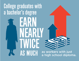 infographics college for all texans foundation college grads bachelor s degree earn nearly twice as much as high school diploma