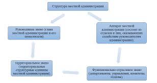Порядок формирования органов местного самоуправления Рисунок 5