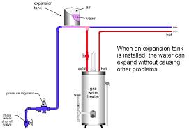 Hot Water Tank Installation Residential Electric Hot Water Heater Installation Expansion
