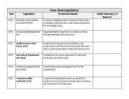 New Deal Chart New Deal Agency And Legislation Chart Abc Soup