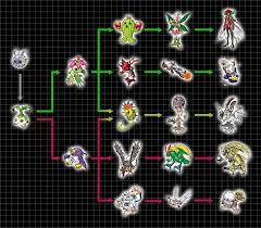 Digivolution Chart Yuramon By Chameleon Veil On Deviantart
