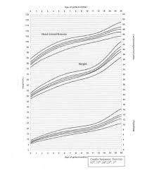Bmi Chart For Boys For Usmc Height And Weight Chart Awesome