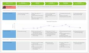 Customer Journey Mapping Example: Buy TV Online