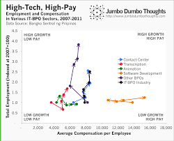 on the philippine it bpo industry bayaning puyat or dead end in this chart we plot the total employment growth for the past 5 years indexed at 2007 1 0 on the vertical axis and the average compensation per