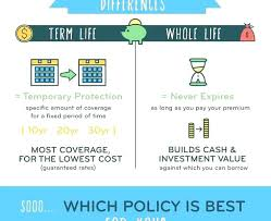 Select Quote Insurance Gorgeous Lovely Select Quote Whole Life Insurance And Select Quote Whole Life