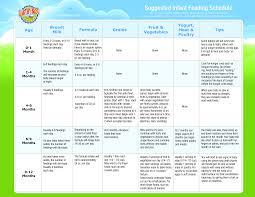 Infant Feeding Schedule Sada Margarethaydon Com
