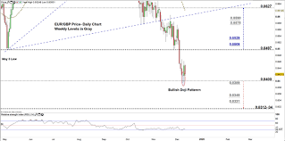 Eur Gbp Braces For A Possible Price Correction Euro To