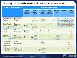 Short Term Incentive Plan Design C B Operations Human Resources C B Ops Madhumita