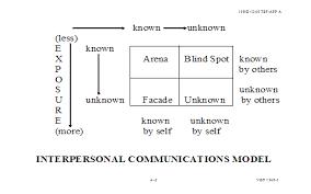 communication essay topics interpersonal communication essay topics