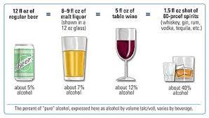 Alcohol Level Comparison Chart Standard Drink Wikipedia