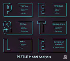 PESTLE Analysis Example for Business