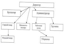 Реферат Отчет по практике по технологии отраслевого производства  Рис 1 Организационная структура ООО УНК КОМБПИТ