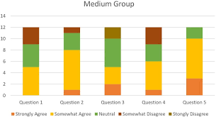 A Vertical Bar Chart Of The Answers To The Questions In