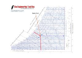 psychrometer drawing. how to use a psychrometric chart psychrometer drawing
