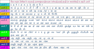 Letters And Sounds Chart Unit 1