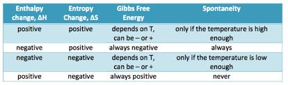 Gibbs Free Energy Entropy Enthalpy Chart Ap Chemistry