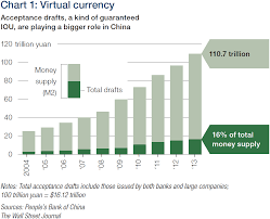 China Currency Trend Chart China Currency Chart Currency Exchange Rates