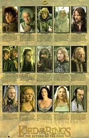 Lord Of The Rings Character Chart Lord Of The Rings Lord Of The Rings The Hobbit The
