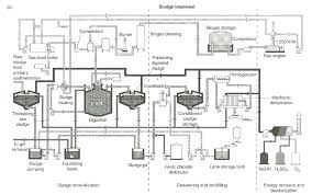 Biological And Chemical Wastewater Treatment Processes