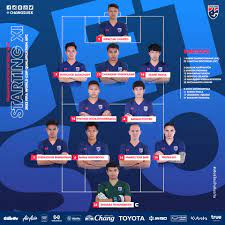 มีกองหน้า! 11รายชื่อผู้เล่นทีมชาติไทยชุดเยือนอินโดฯ ออกมาเรียบร้อย