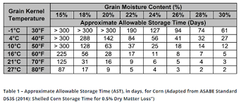 Storing Wet Corn Safely Farms Com