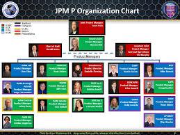 Jpeo Cbd Org Chart Uniform Integrated Protection Ensemble Increment 2 Uipe