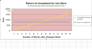 Roi Chart Discover The Return On Investment Calculator For People
