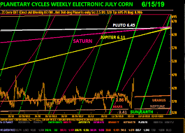 Corn Chart Corn Chart North American Agricultural Services