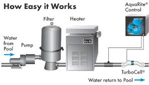 salt water pool systems. Salt Water Diagram Pool Systems E