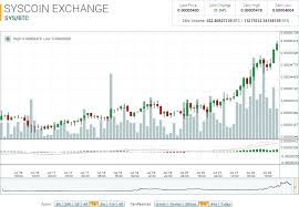 Syscoin Market Report Bitcoin Recovery Pushes Up Sys