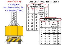 Crane Weight Chart Part 6 Mobile Crane Stability Dont Be A Statistic