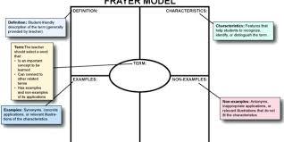 Frayer Model Vocab Vocabulary Graphic Organizer Templates Frayer Model Template 2 Per