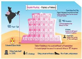 History Chart For Kids Hawa Mahal Monument Poster Size