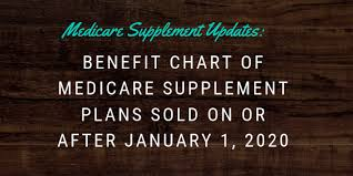 Medicare Supplement Chart Of Plans Benefit Chart Of Medicare Supplement Plans Sold On Or After
