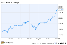 40 Reasons Gilead Sciences Inc's Stock Could Fall The Motley Fool Inspiration Gild Stock Quote