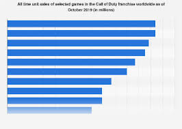 • Best-selling <b>Call of</b> Duty <b>games</b> | Statista