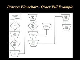 Warehouse Management Process Flow Chart Ppt Punctilious Warehouse Management Process Flow Chart Ppt