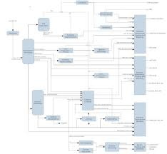 Manufacturing Process Flow Chart Pdf Car Manufacturing Process Flow Chart Pdf Toyota Different