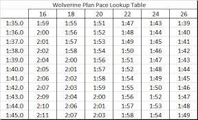 Rowing Machine Pace Chart 2k Erg Times Chart Half Marathon Pace Chart Km Pdf Marathon