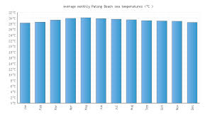 Patong Beach Water Temperature Thailand Sea Temperatures