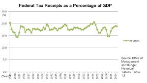 Federal Income Tax Rates 2015 Chart Hausers Law Wikipedia