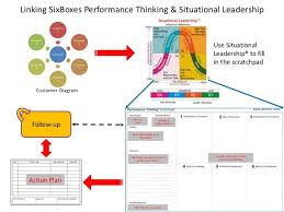 best situational leadership images leadership  six boxes performance thinking situational leadership linkage